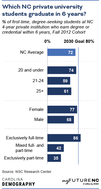 Bar chart showing % of first-time, degree-seeking students at 4-year private institutions who earn degree or credential within 6 years, Fall 2012 Cohort, by age, sex, demographic group, enrollment, and overall NC state average.