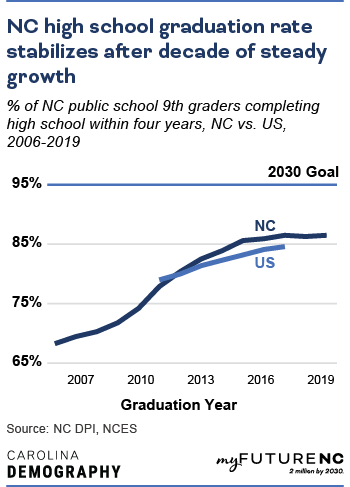 Line chart showing percentage of public school 9th graders completing high school within four years, NC compared to US over the time period 2006-2019