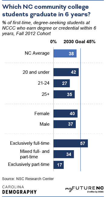 Bar chart showing % of first-time, degree-seeking students at NCCC who earn degree or credential within 6 years, Fall 2012 Cohort, by age, sex, demographic group, enrollment, and overall NC state average.