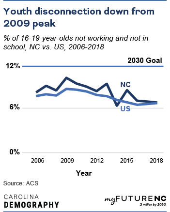 Line chart showing % of 16-19-year-olds not working and not in school, NC vs. US, 2006-2018