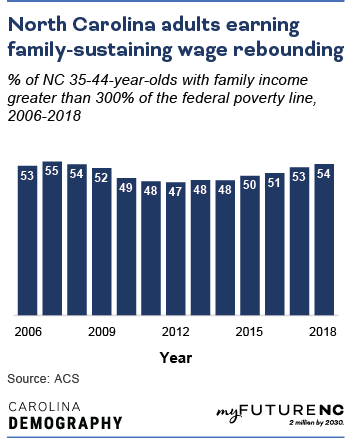 Bar chart showing % of NC 35-44-year-olds with family income greater than 300% of the federal poverty line, 2006-2018