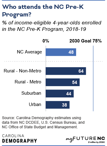 Bar chart showing percentage of income-eligible 4-year-olds enrolled in the NC Pre-K Program, 2018-19 by geographic area and NC state average