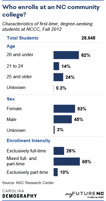 Table showing Characteristics of first-time, degree-seeking students at NC community college, Fall 2012, by age, sex, race/ethnicity, and enrollment intensity.