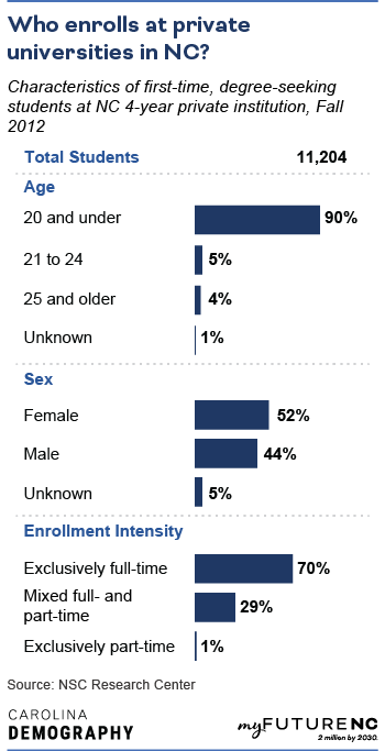 Table showing Characteristics of first-time, degree-seeking students at NC 4-year private institution, Fall 2012, by age, sex, race/ethnicity, and enrollment intensity.