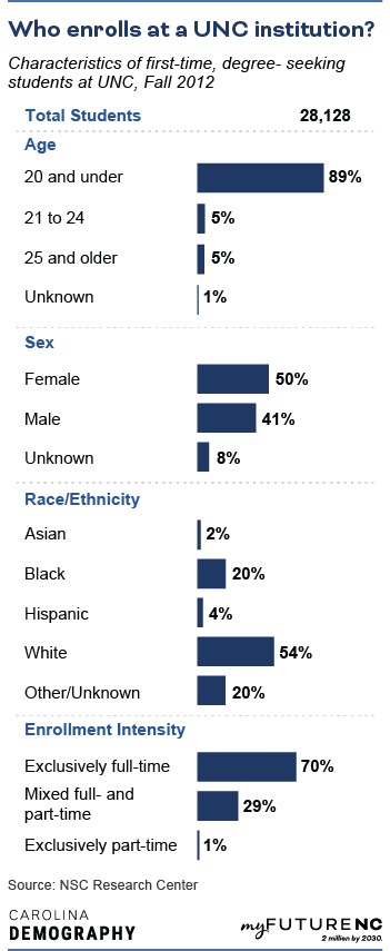 Table showing Characteristics of first-time, degree-seeking students at UNC, Fall 2012, by age, sex, race/ethnicity, and enrollment intensity.