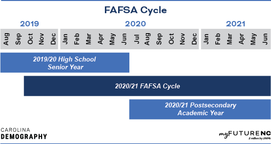Fafsa cycle 2019-2021, image showing the overlap from the end of the 2019 highschool senior year in June 2020, the start of the fafsa cycle in october of 2019, the beginning of the 2020-2021 post-secondary year in July of 2020 and the end of the fafsa cycle in June of 2021.