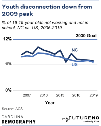 Line chart showing % of 16-19-year-olds not working and not in school, NC vs. US, 2006-2019