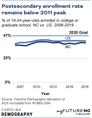 Line chart showing percentage of 18-24-year-olds enrolled in college or graduate school in NC compared to US over the time period 2007-2019