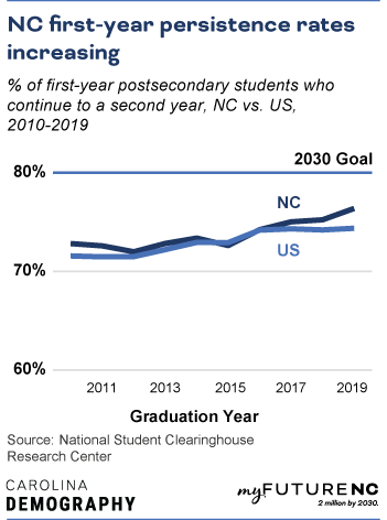Line chart showing percentage of first-year postsecondary students who continue to a second year, NC vs US, over the time period 2010-2019