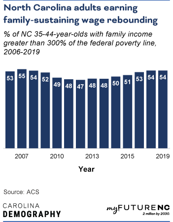 Bar chart showing % of NC 35-44-year-olds with family income greater than 300% of the federal poverty line, 2006-2019