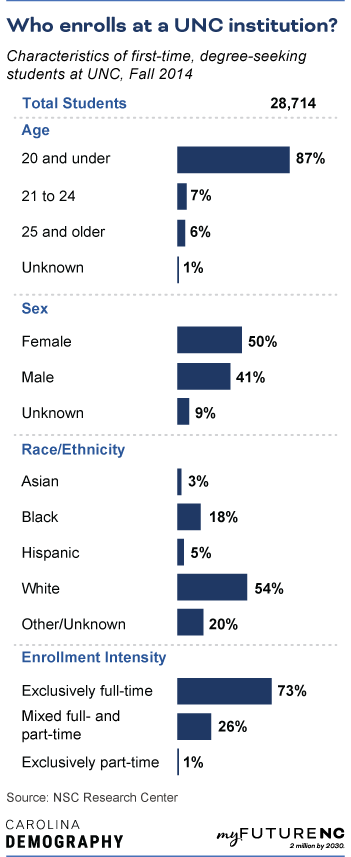 Table showing Characteristics of first-time, degree-seeking students at UNC, Fall 2014, by age, sex, race/ethnicity, and enrollment intensity.
