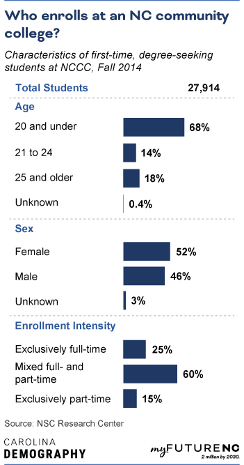 Table showing Characteristics of first-time, degree-seeking students at NC community college, Fall 2014, by age, sex, race/ethnicity, and enrollment intensity.