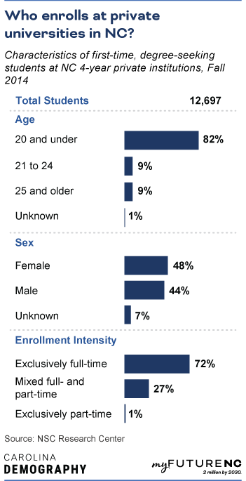 Table showing Characteristics of first-time, degree-seeking students at NC 4-year private institution, Fall 2014, by age, sex, race/ethnicity, and enrollment intensity.