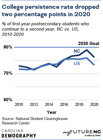 Line chart showing percentage of first-year postsecondary students who continue to a second year, NC vs US, over the time period 2010-2020